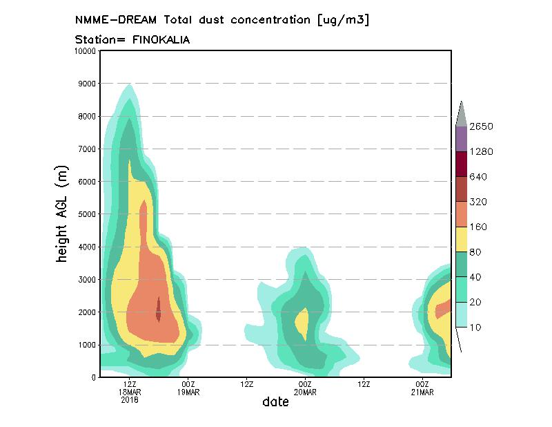 Dust concentration profile