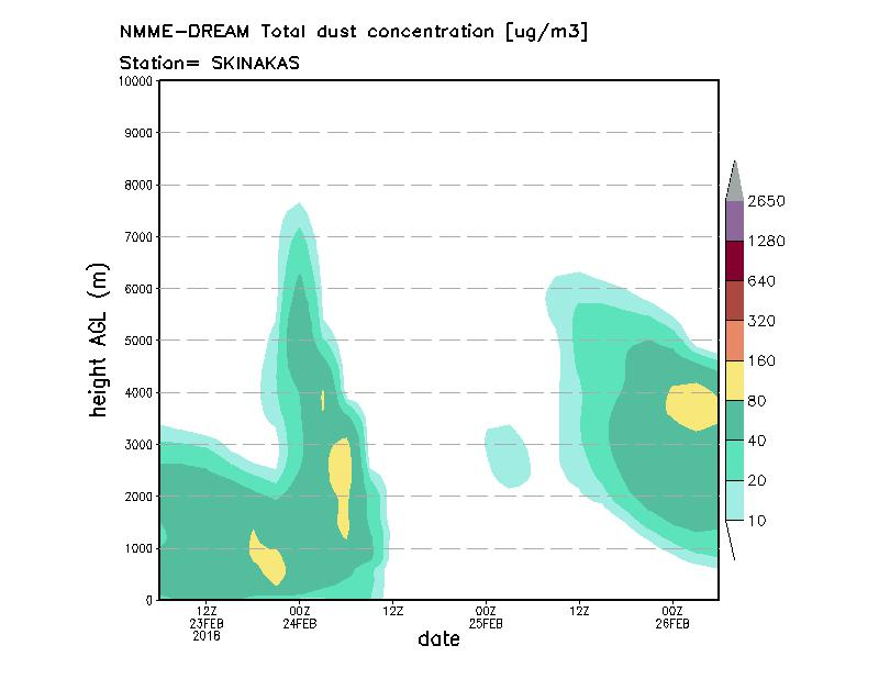 Dust concentration profile at Skinakas