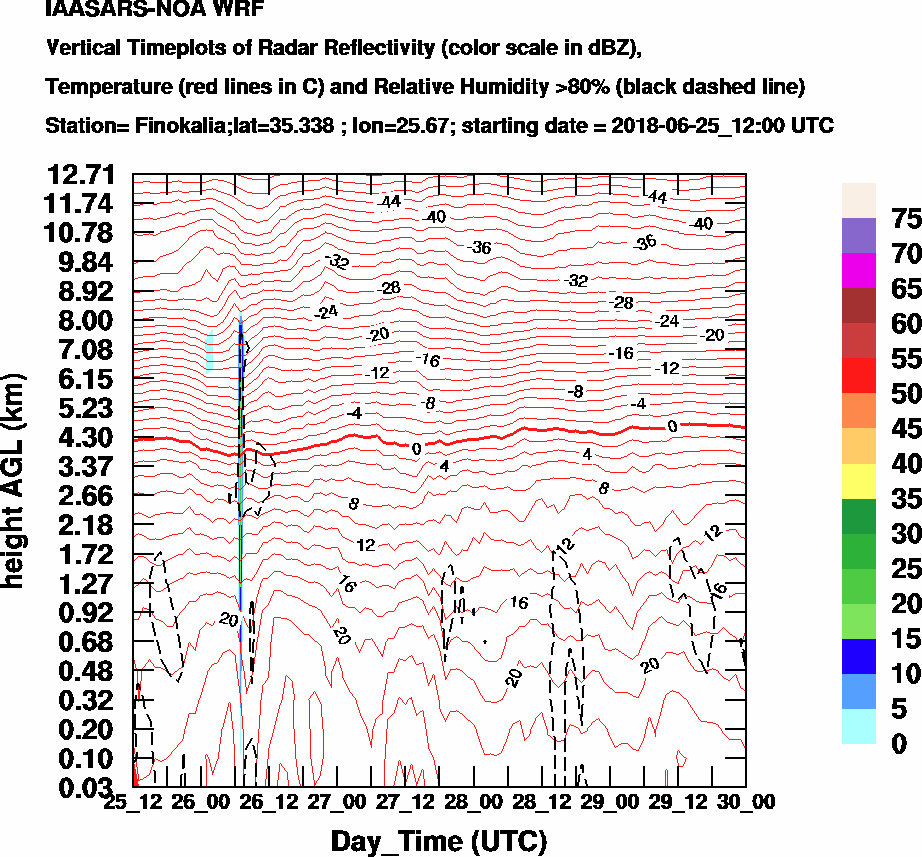 Vertical Timeplots of Radar Reflectivity - 2018-06-26