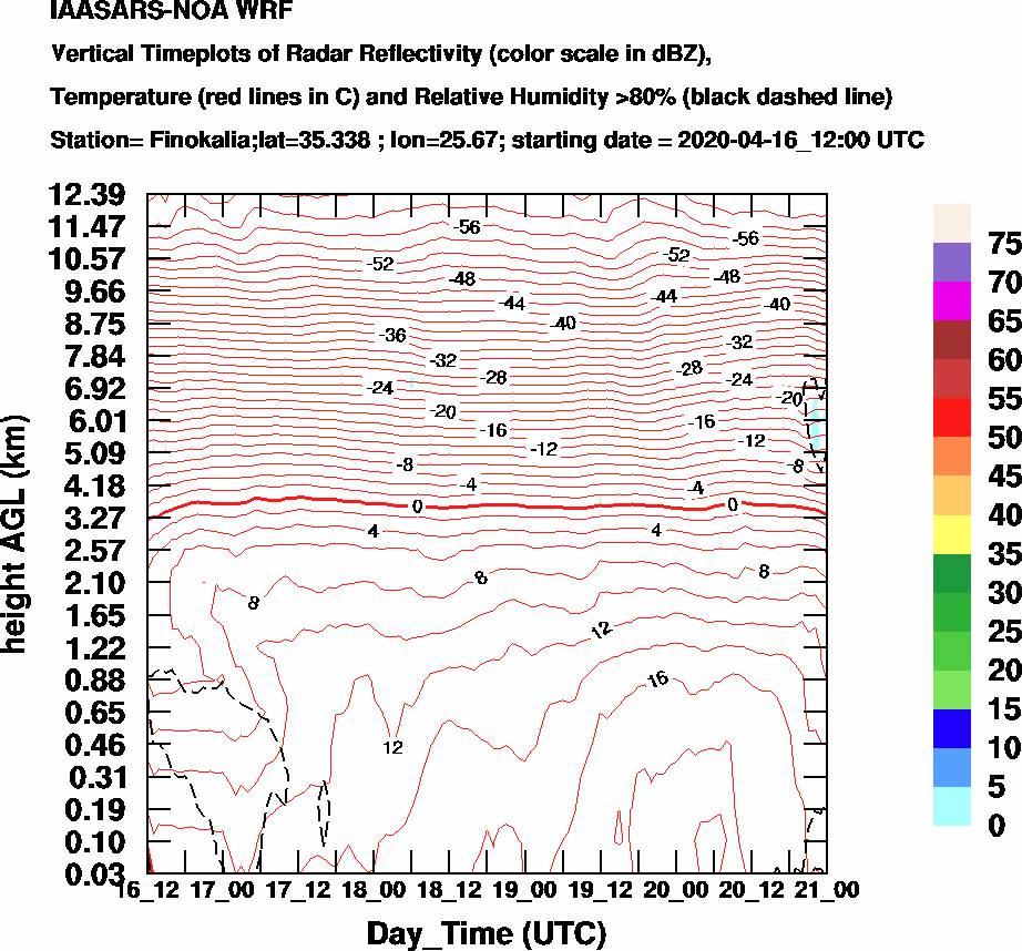 Vertical Timeplots of Radar Reflectivity - 2020-04-17