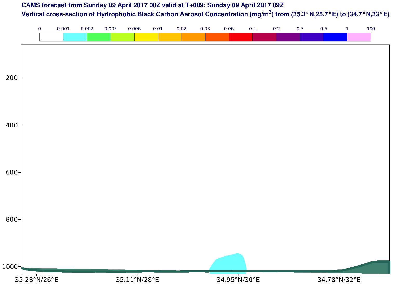 Vertical cross-section of Hydrophobic Black Carbon Aerosol Concentration (mg/m3) valid at T9 - 2017-04-09 09:00