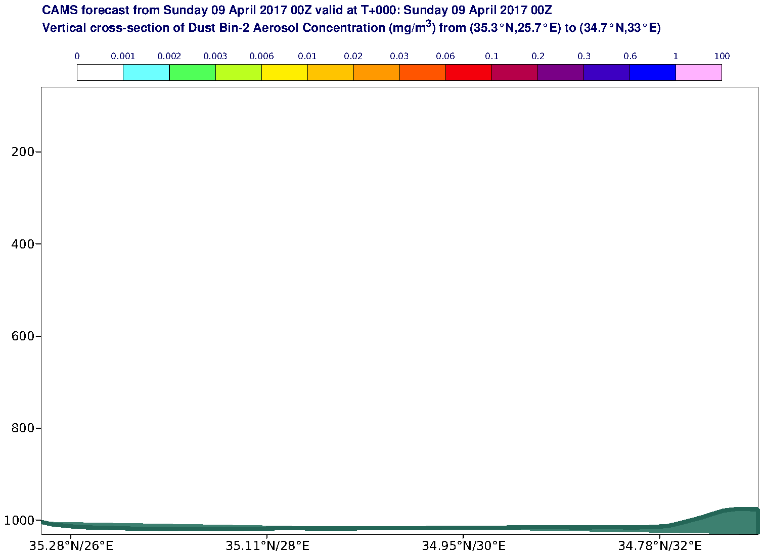Vertical cross-section of Dust Bin-2 Aerosol Concentration (mg/m3) valid at T0 - 2017-04-09 00:00