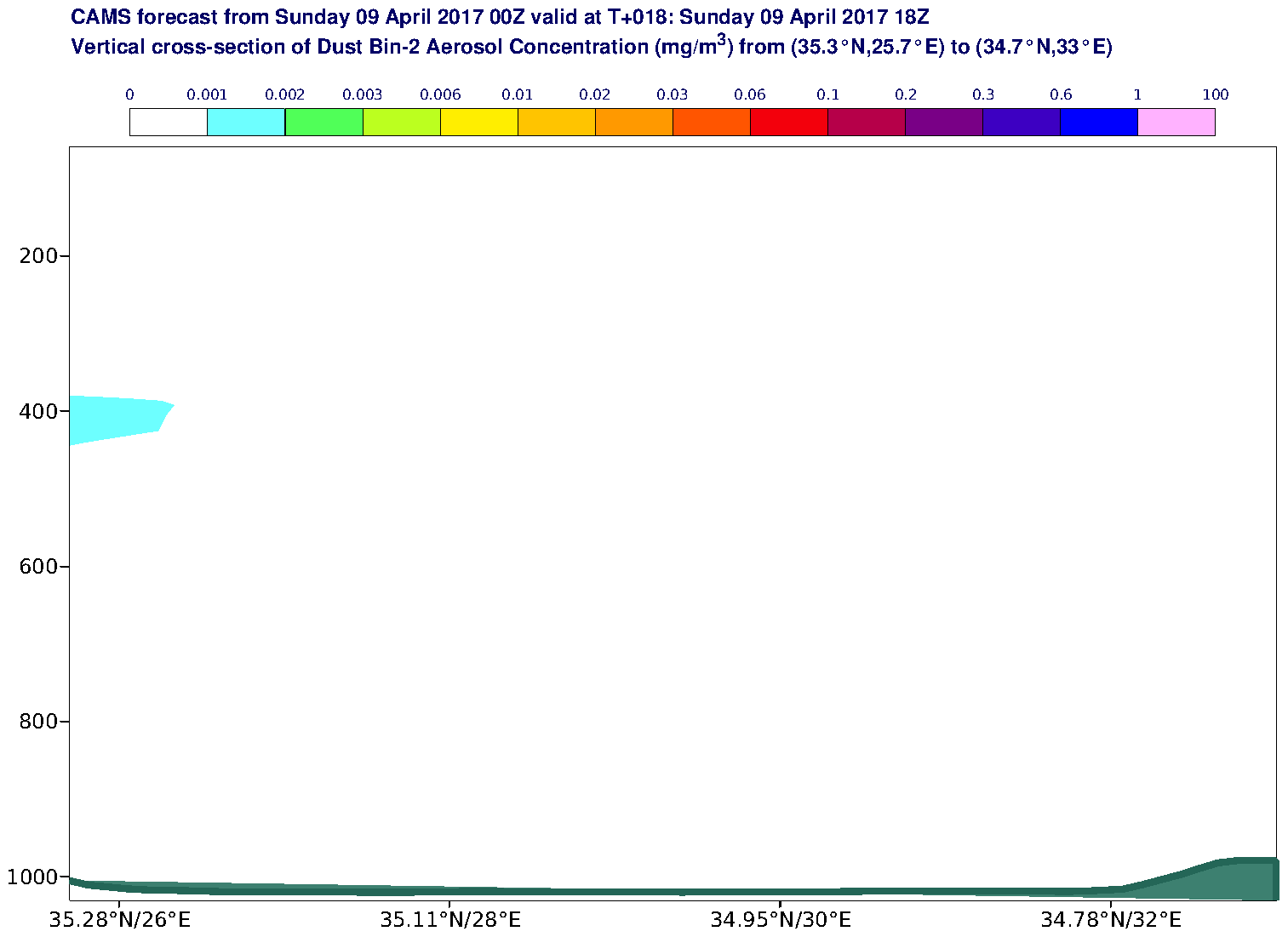 Vertical cross-section of Dust Bin-2 Aerosol Concentration (mg/m3) valid at T18 - 2017-04-09 18:00