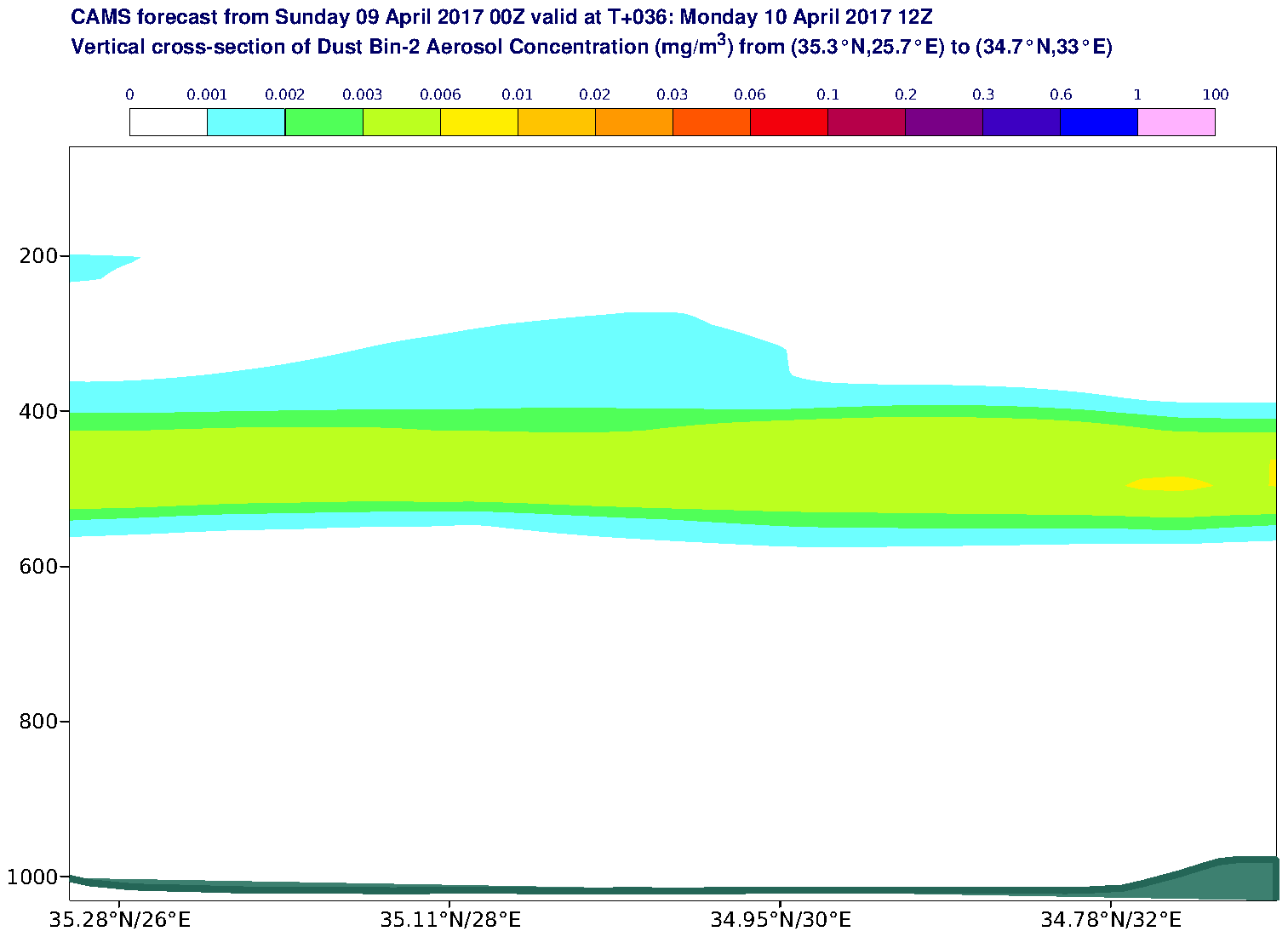 Vertical cross-section of Dust Bin-2 Aerosol Concentration (mg/m3) valid at T36 - 2017-04-10 12:00