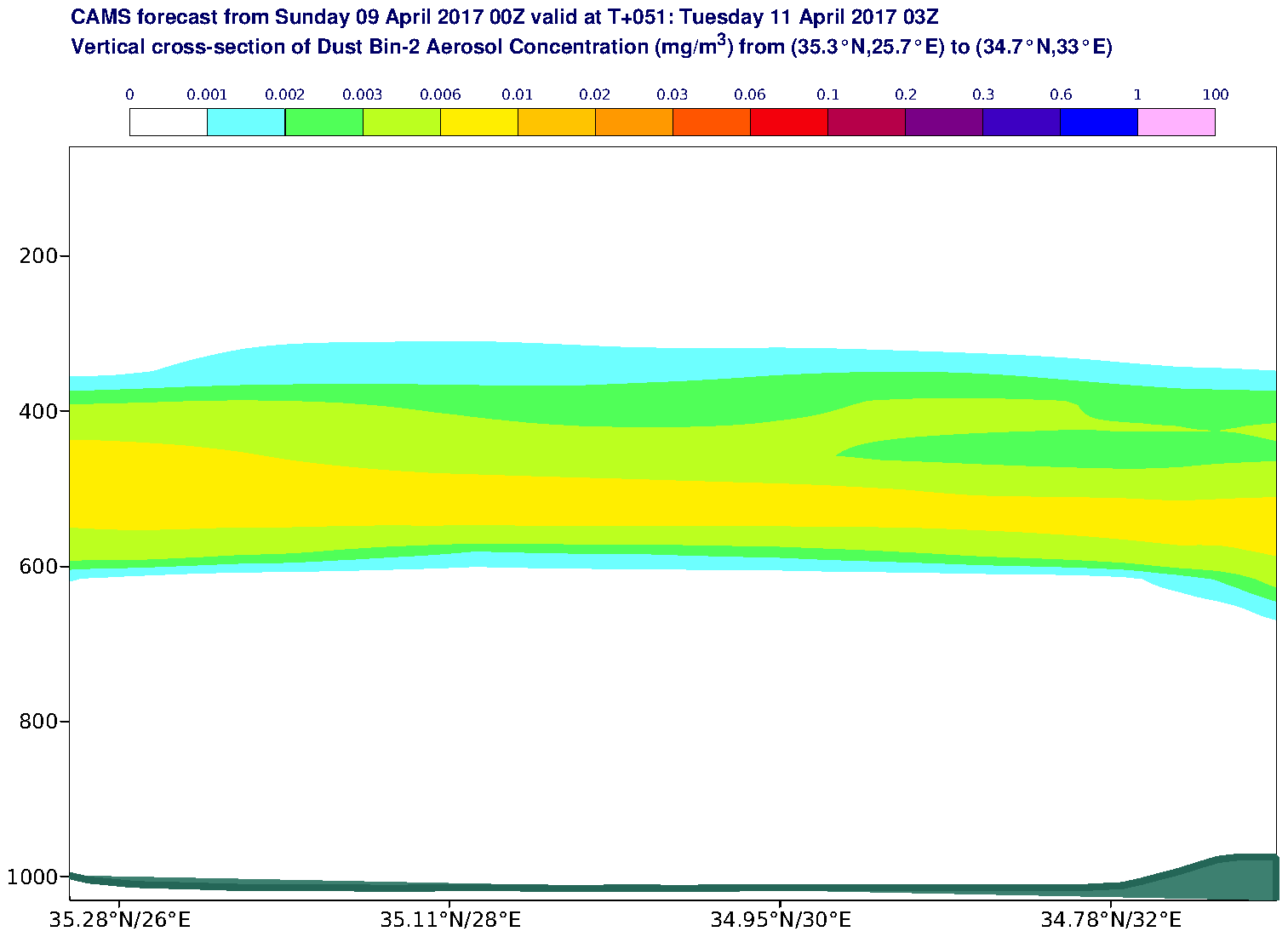Vertical cross-section of Dust Bin-2 Aerosol Concentration (mg/m3) valid at T51 - 2017-04-11 03:00