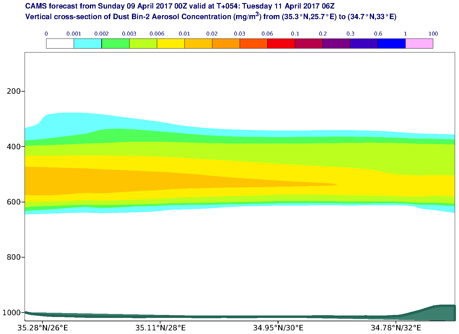 Vertical cross-section of Dust Bin-2 Aerosol Concentration (mg/m3) valid at T54 - 2017-04-11 06:00