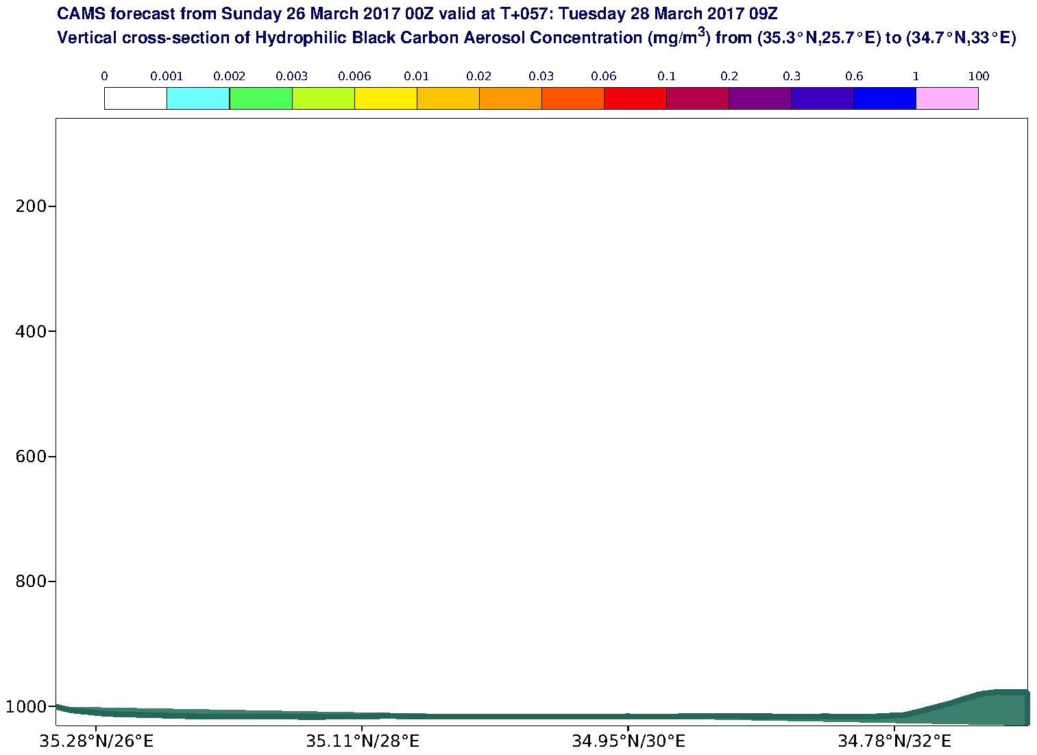 Vertical cross-section of Hydrophilic Black Carbon Aerosol Concentration (mg/m3) valid at T57 - 2017-03-28 09:00