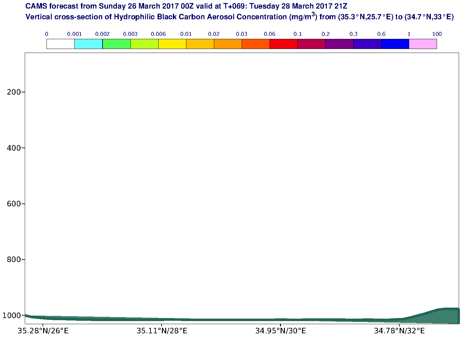 Vertical cross-section of Hydrophilic Black Carbon Aerosol Concentration (mg/m3) valid at T69 - 2017-03-28 21:00
