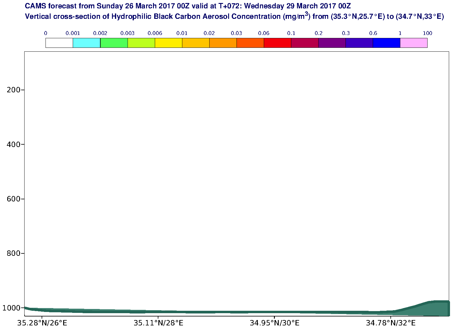 Vertical cross-section of Hydrophilic Black Carbon Aerosol Concentration (mg/m3) valid at T72 - 2017-03-29 00:00