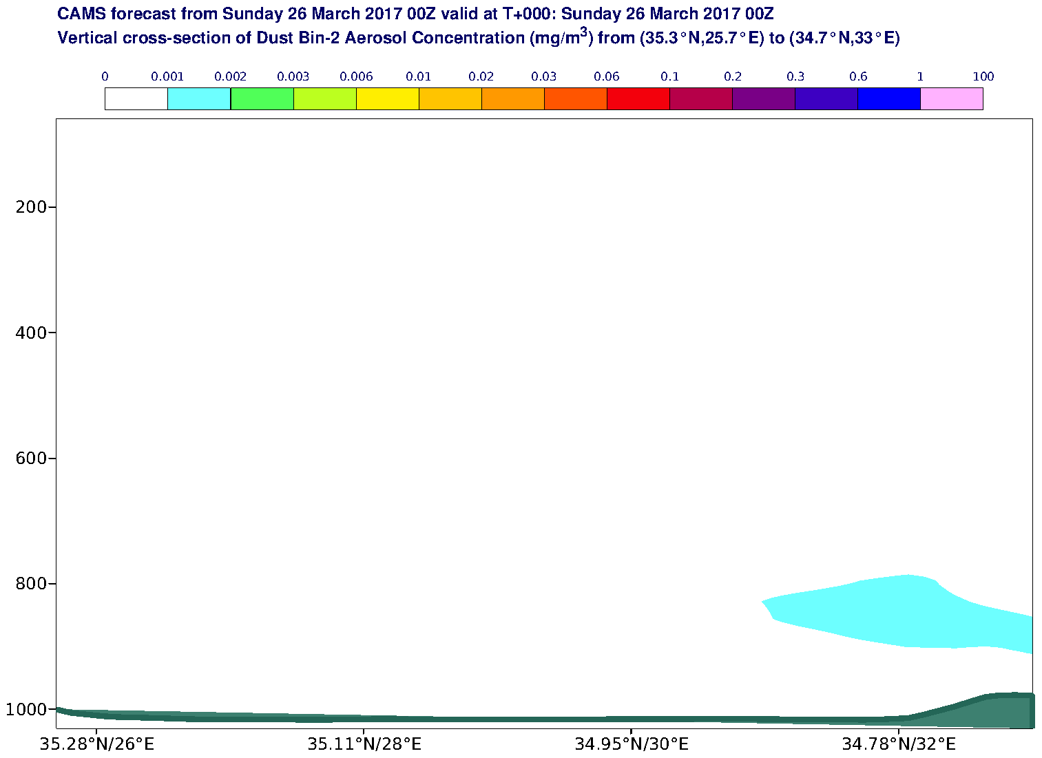 Vertical cross-section of Dust Bin-2 Aerosol Concentration (mg/m3) valid at T0 - 2017-03-26 00:00