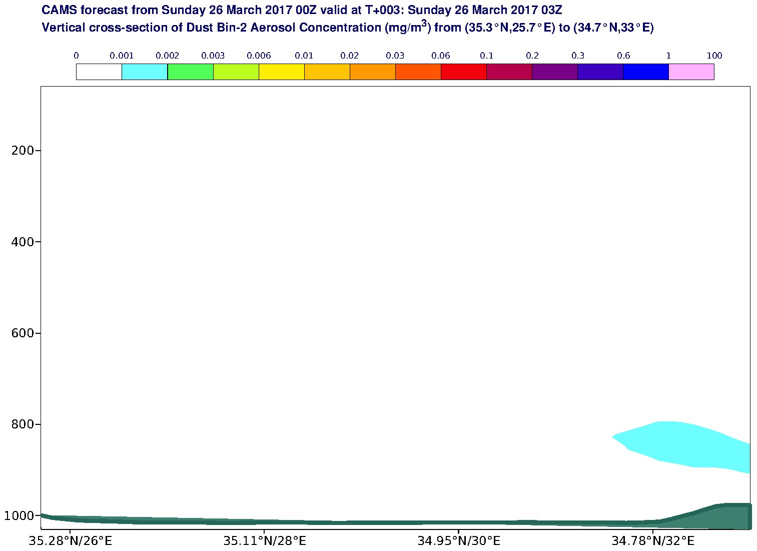 Vertical cross-section of Dust Bin-2 Aerosol Concentration (mg/m3) valid at T3 - 2017-03-26 03:00