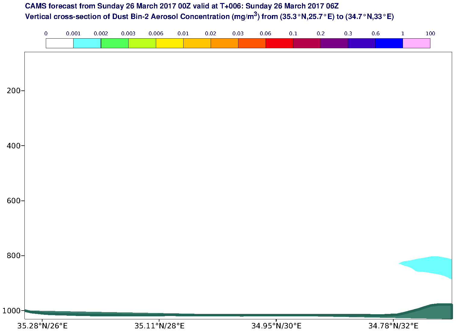Vertical cross-section of Dust Bin-2 Aerosol Concentration (mg/m3) valid at T6 - 2017-03-26 06:00