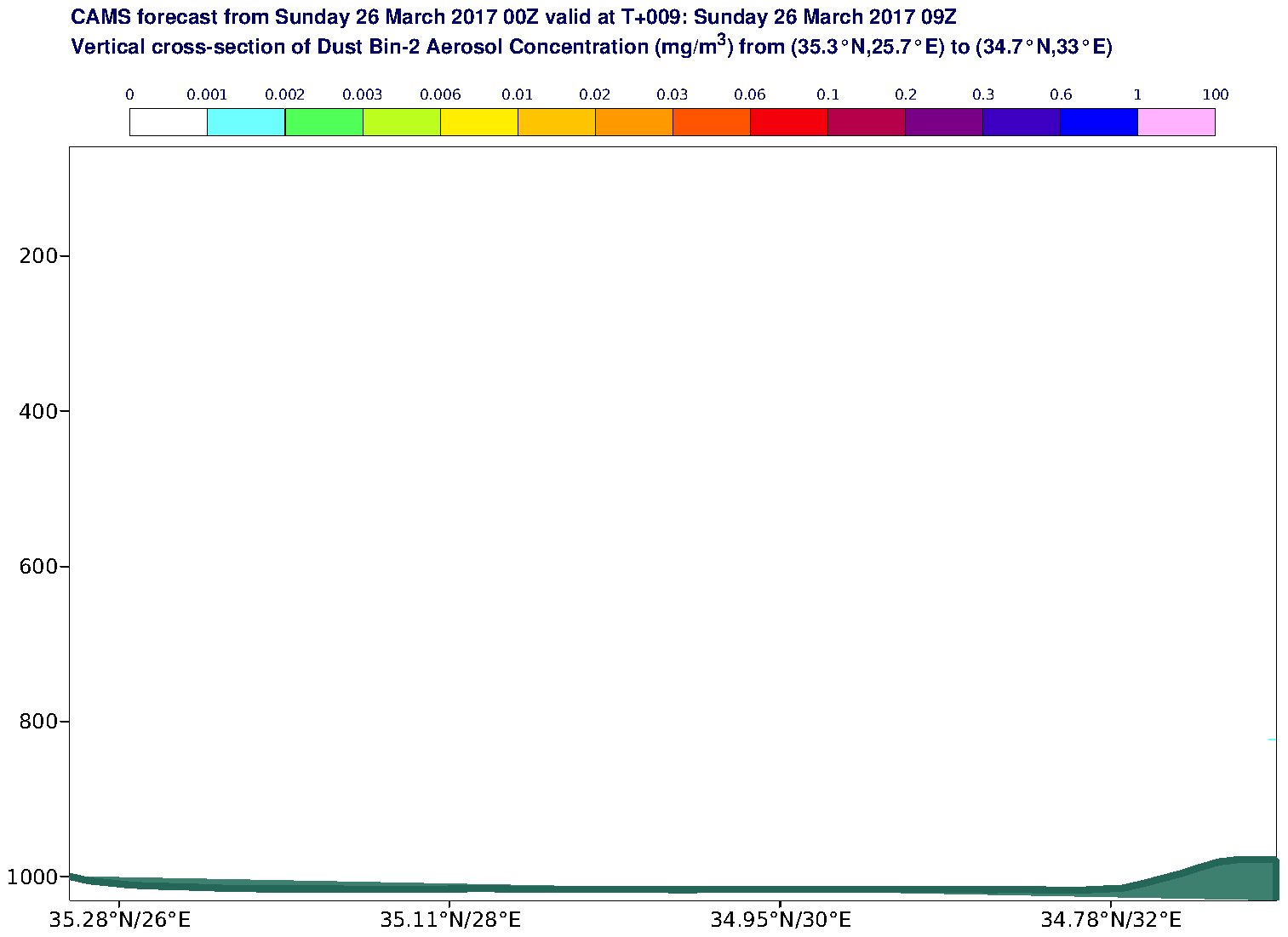Vertical cross-section of Dust Bin-2 Aerosol Concentration (mg/m3) valid at T9 - 2017-03-26 09:00