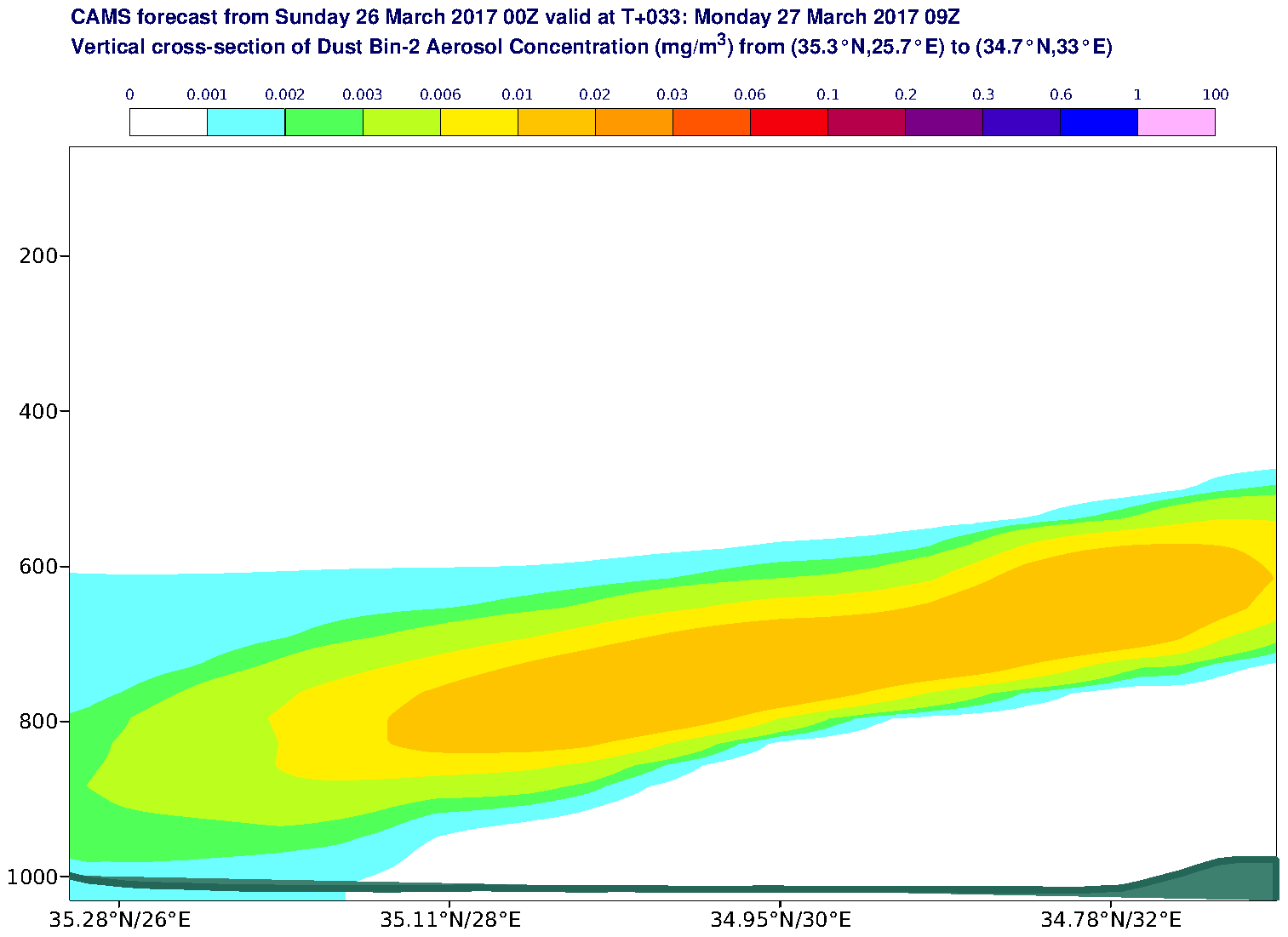 Vertical cross-section of Dust Bin-2 Aerosol Concentration (mg/m3) valid at T33 - 2017-03-27 09:00