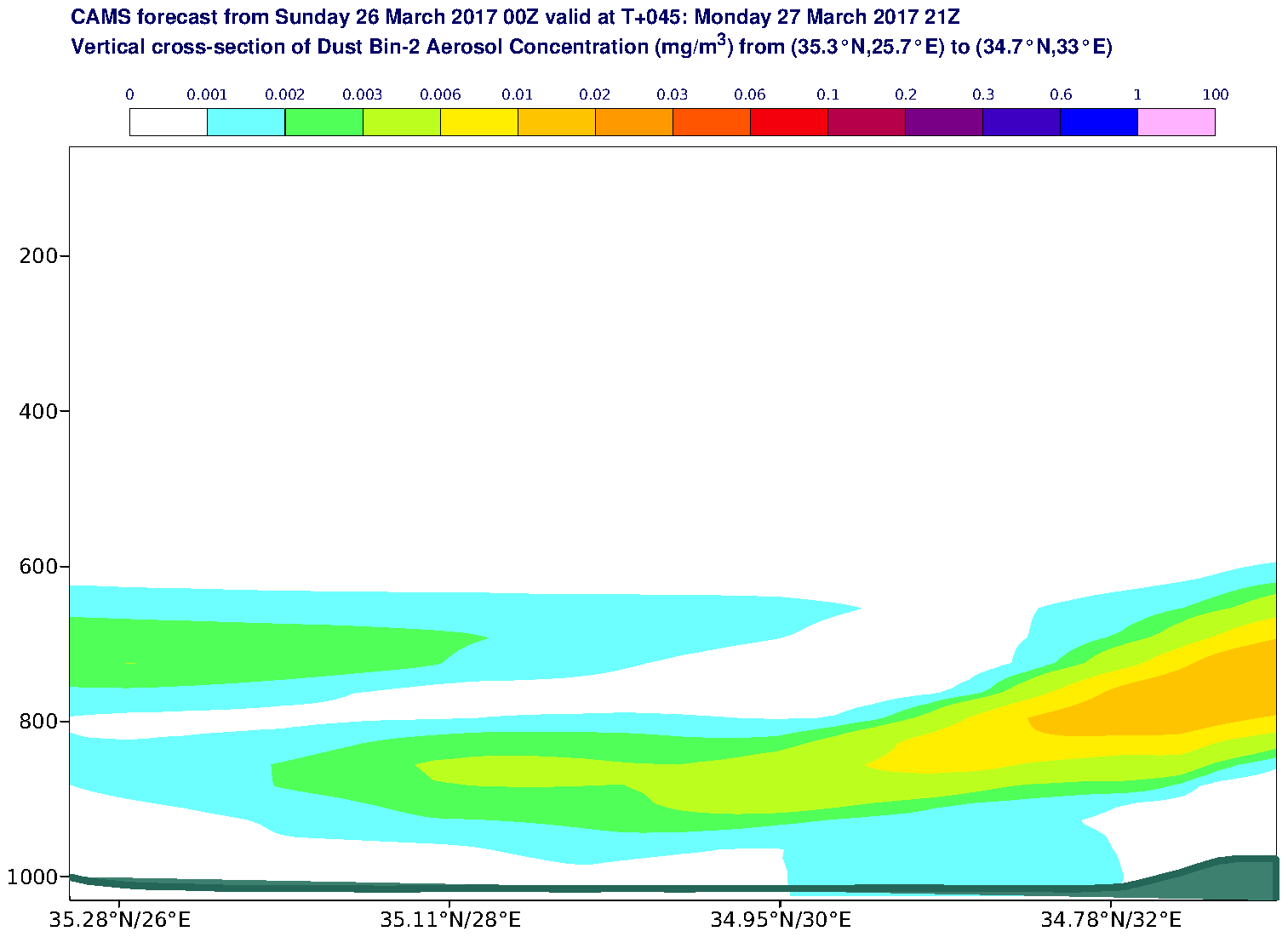 Vertical cross-section of Dust Bin-2 Aerosol Concentration (mg/m3) valid at T45 - 2017-03-27 21:00