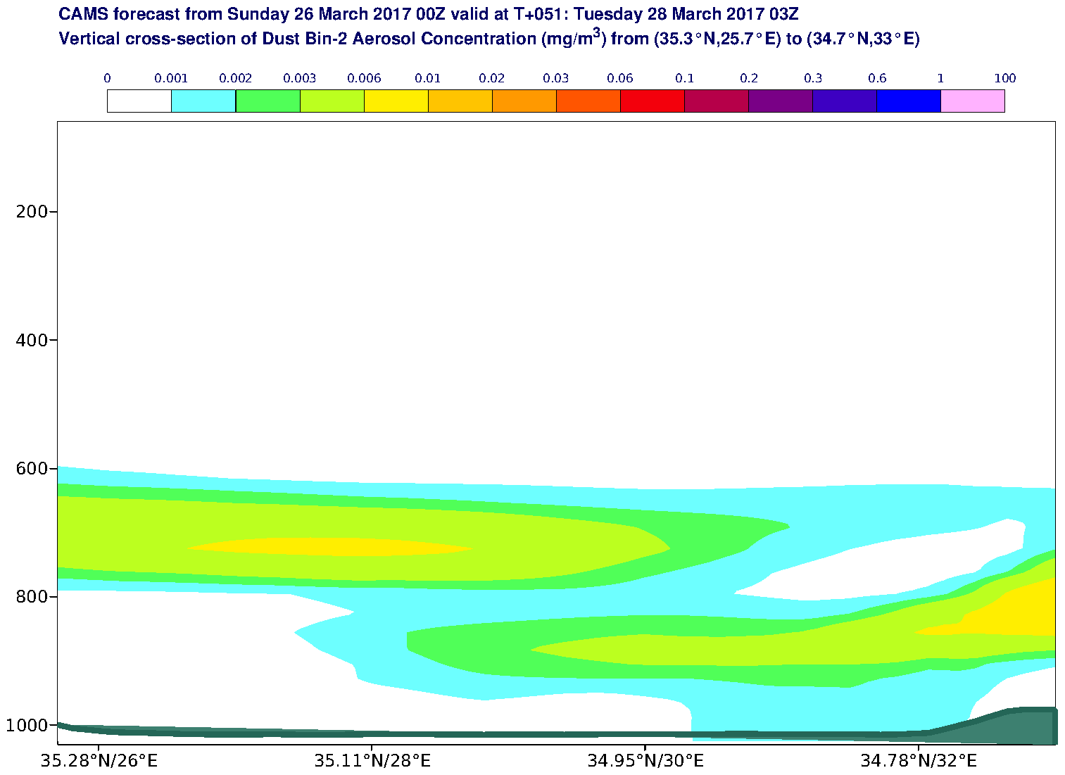 Vertical cross-section of Dust Bin-2 Aerosol Concentration (mg/m3) valid at T51 - 2017-03-28 03:00