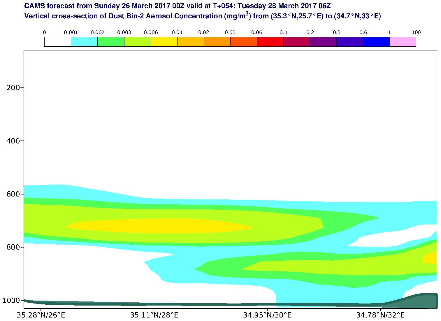 Vertical cross-section of Dust Bin-2 Aerosol Concentration (mg/m3) valid at T54 - 2017-03-28 06:00