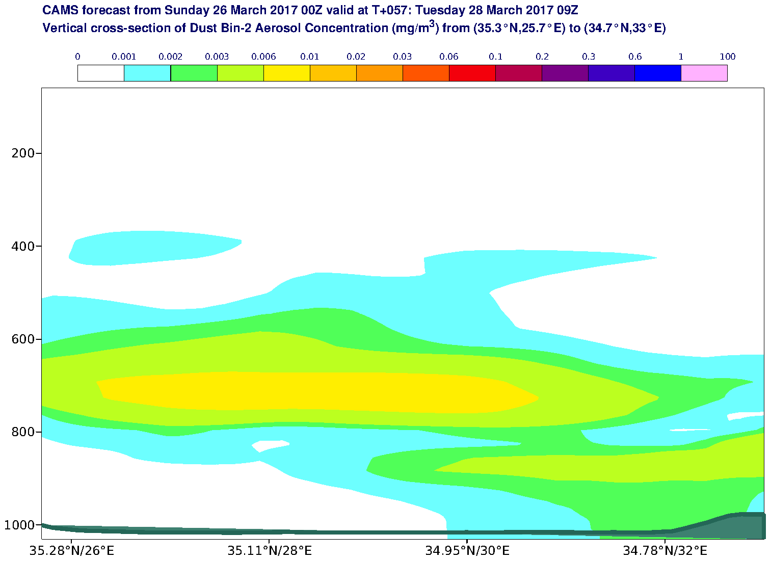 Vertical cross-section of Dust Bin-2 Aerosol Concentration (mg/m3) valid at T57 - 2017-03-28 09:00