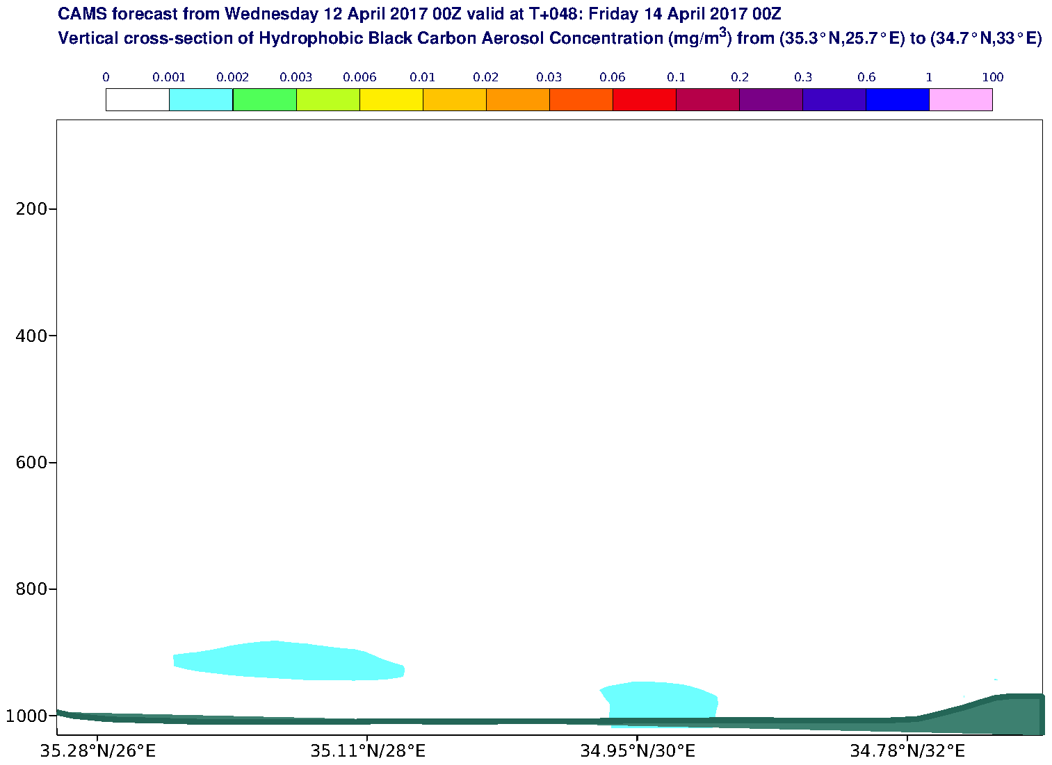 Vertical cross-section of Hydrophobic Black Carbon Aerosol Concentration (mg/m3) valid at T48 - 2017-04-14 00:00