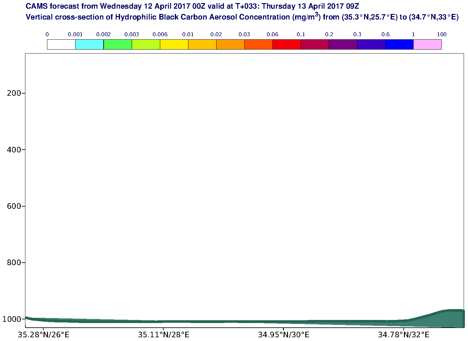Vertical cross-section of Hydrophilic Black Carbon Aerosol Concentration (mg/m3) valid at T33 - 2017-04-13 09:00