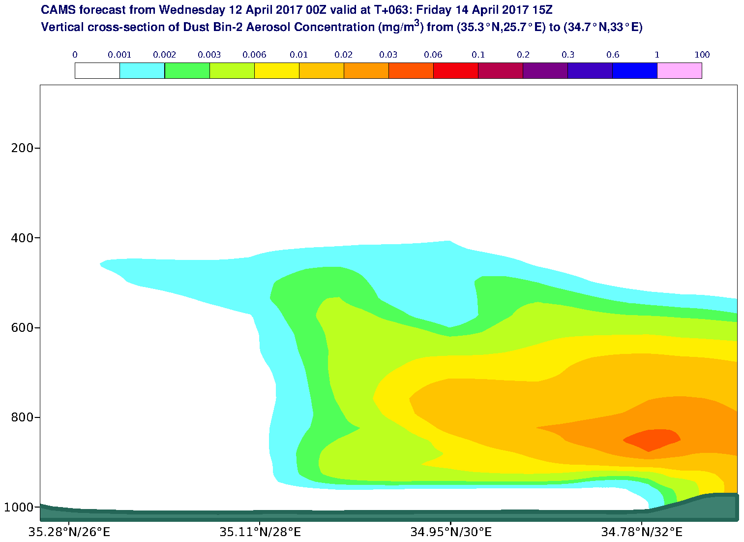Vertical cross-section of Dust Bin-2 Aerosol Concentration (mg/m3) valid at T63 - 2017-04-14 15:00