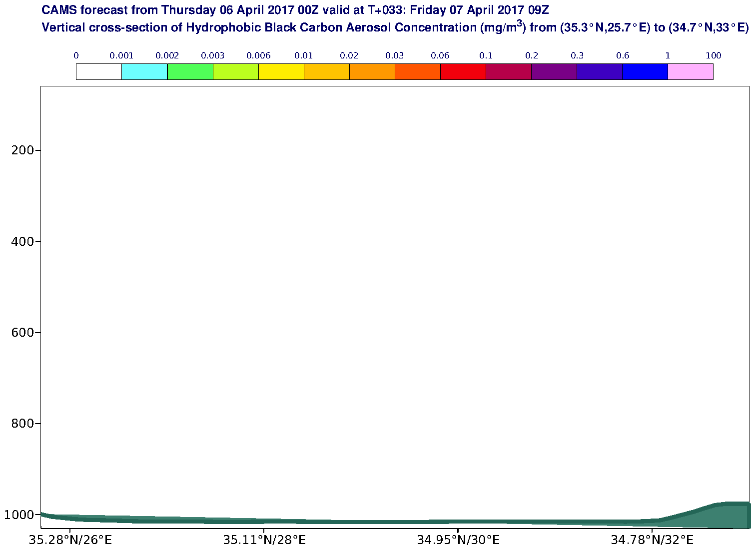Vertical cross-section of Hydrophobic Black Carbon Aerosol Concentration (mg/m3) valid at T33 - 2017-04-07 09:00