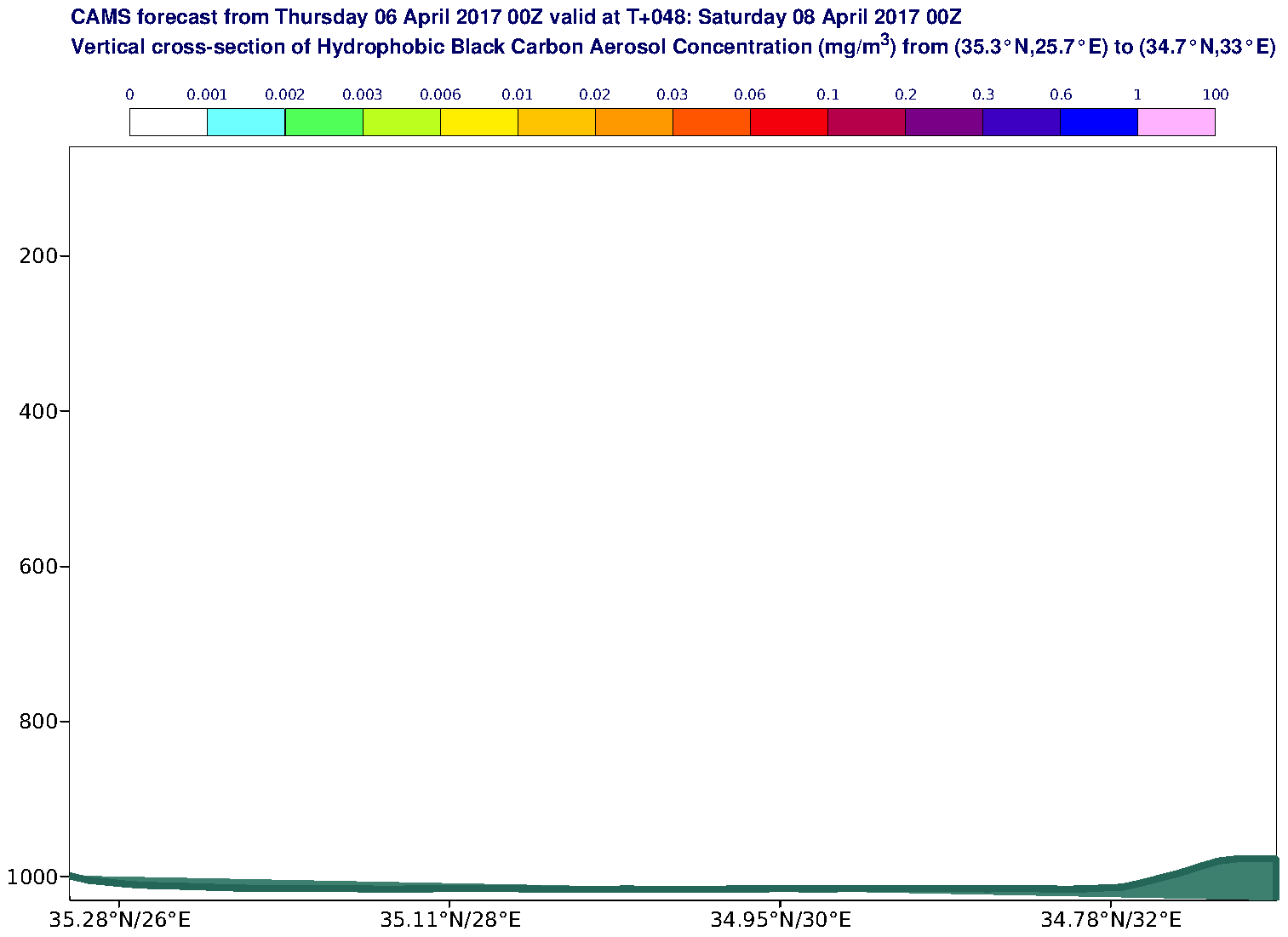 Vertical cross-section of Hydrophobic Black Carbon Aerosol Concentration (mg/m3) valid at T48 - 2017-04-08 00:00
