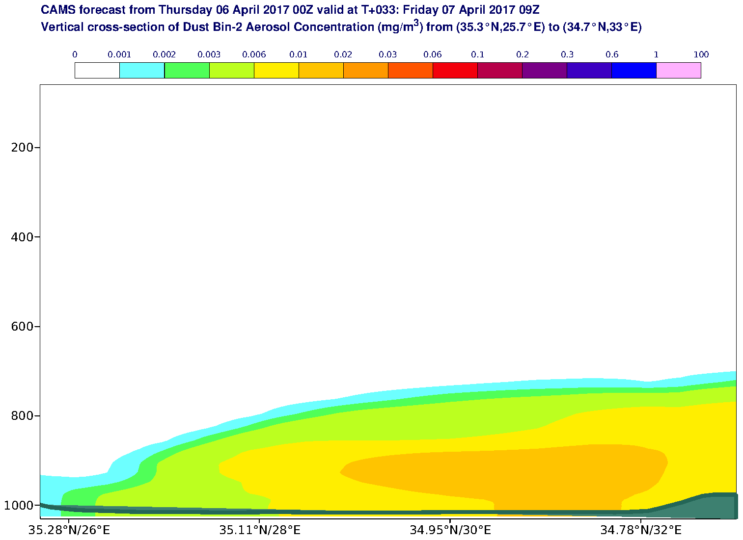 Vertical cross-section of Dust Bin-2 Aerosol Concentration (mg/m3) valid at T33 - 2017-04-07 09:00