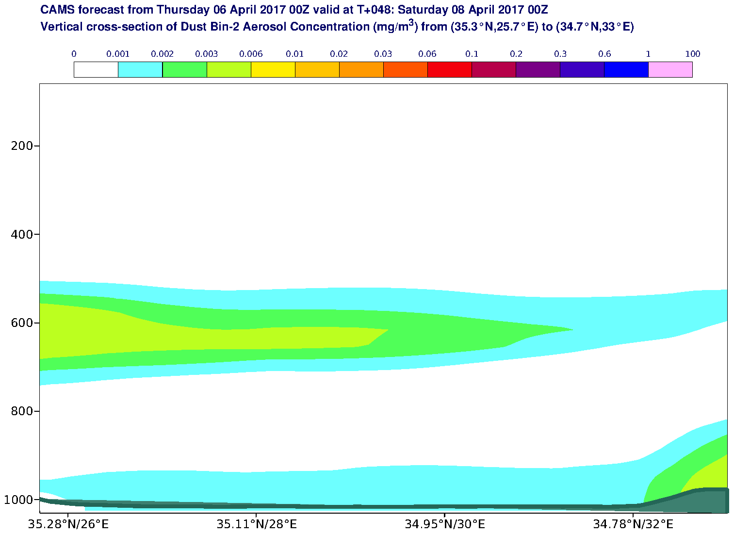 Vertical cross-section of Dust Bin-2 Aerosol Concentration (mg/m3) valid at T48 - 2017-04-08 00:00