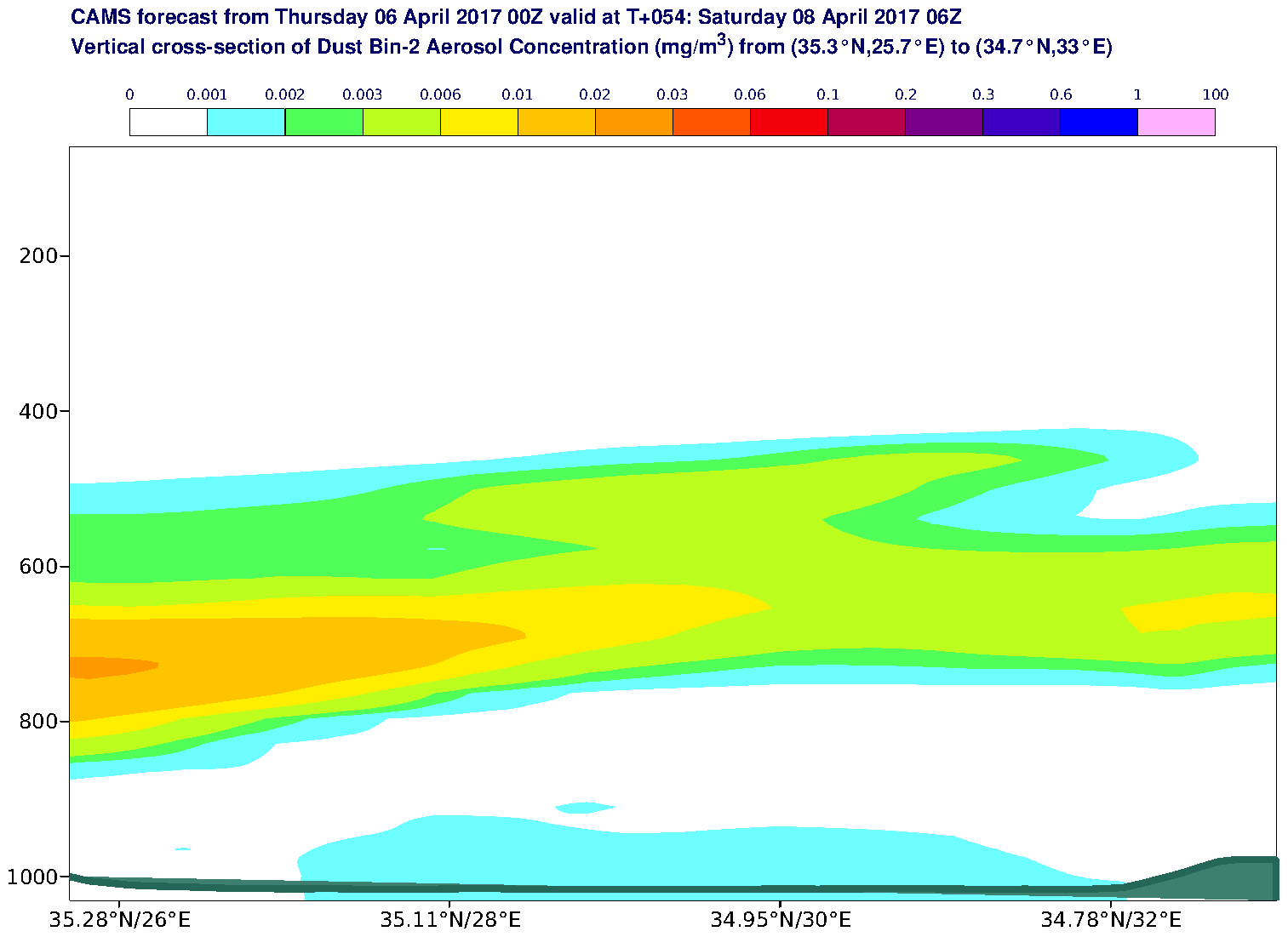 Vertical cross-section of Dust Bin-2 Aerosol Concentration (mg/m3) valid at T54 - 2017-04-08 06:00