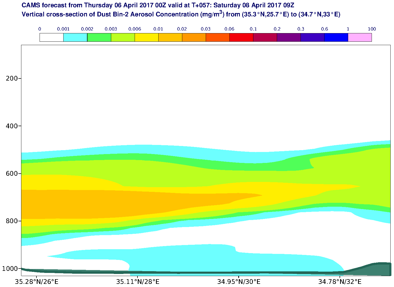 Vertical cross-section of Dust Bin-2 Aerosol Concentration (mg/m3) valid at T57 - 2017-04-08 09:00