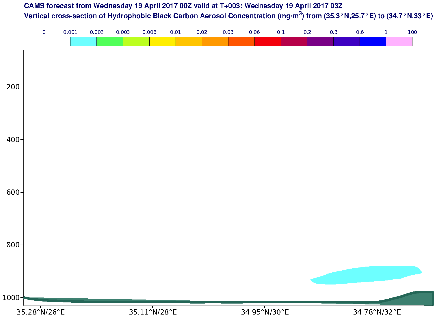 Vertical cross-section of Hydrophobic Black Carbon Aerosol Concentration (mg/m3) valid at T3 - 2017-04-19 03:00