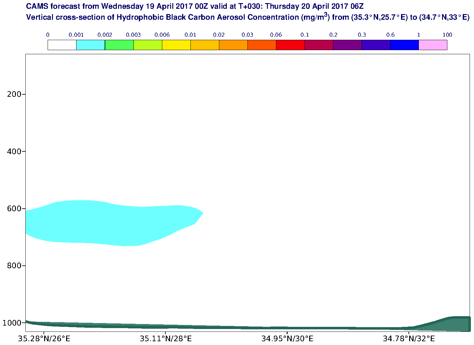 Vertical cross-section of Hydrophobic Black Carbon Aerosol Concentration (mg/m3) valid at T30 - 2017-04-20 06:00