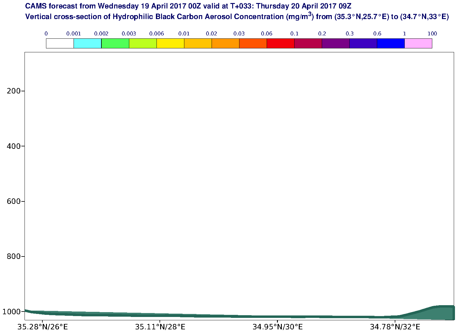Vertical cross-section of Hydrophilic Black Carbon Aerosol Concentration (mg/m3) valid at T33 - 2017-04-20 09:00