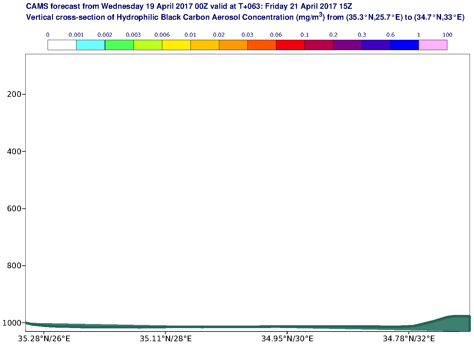 Vertical cross-section of Hydrophilic Black Carbon Aerosol Concentration (mg/m3) valid at T63 - 2017-04-21 15:00