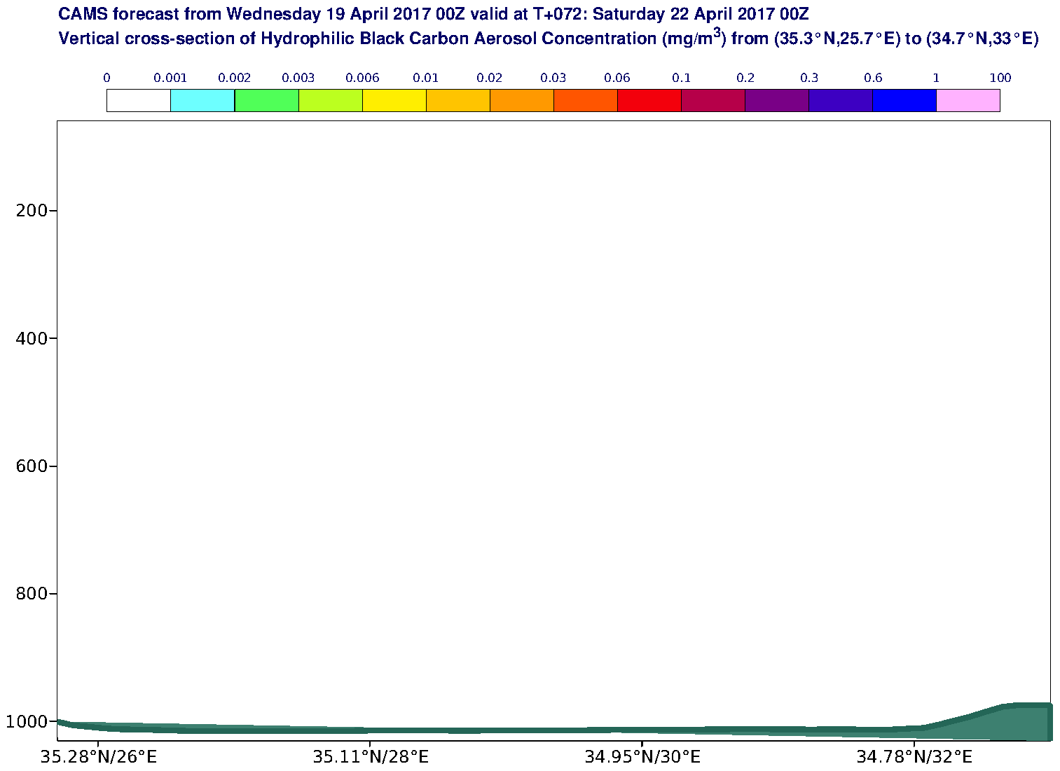Vertical cross-section of Hydrophilic Black Carbon Aerosol Concentration (mg/m3) valid at T72 - 2017-04-22 00:00