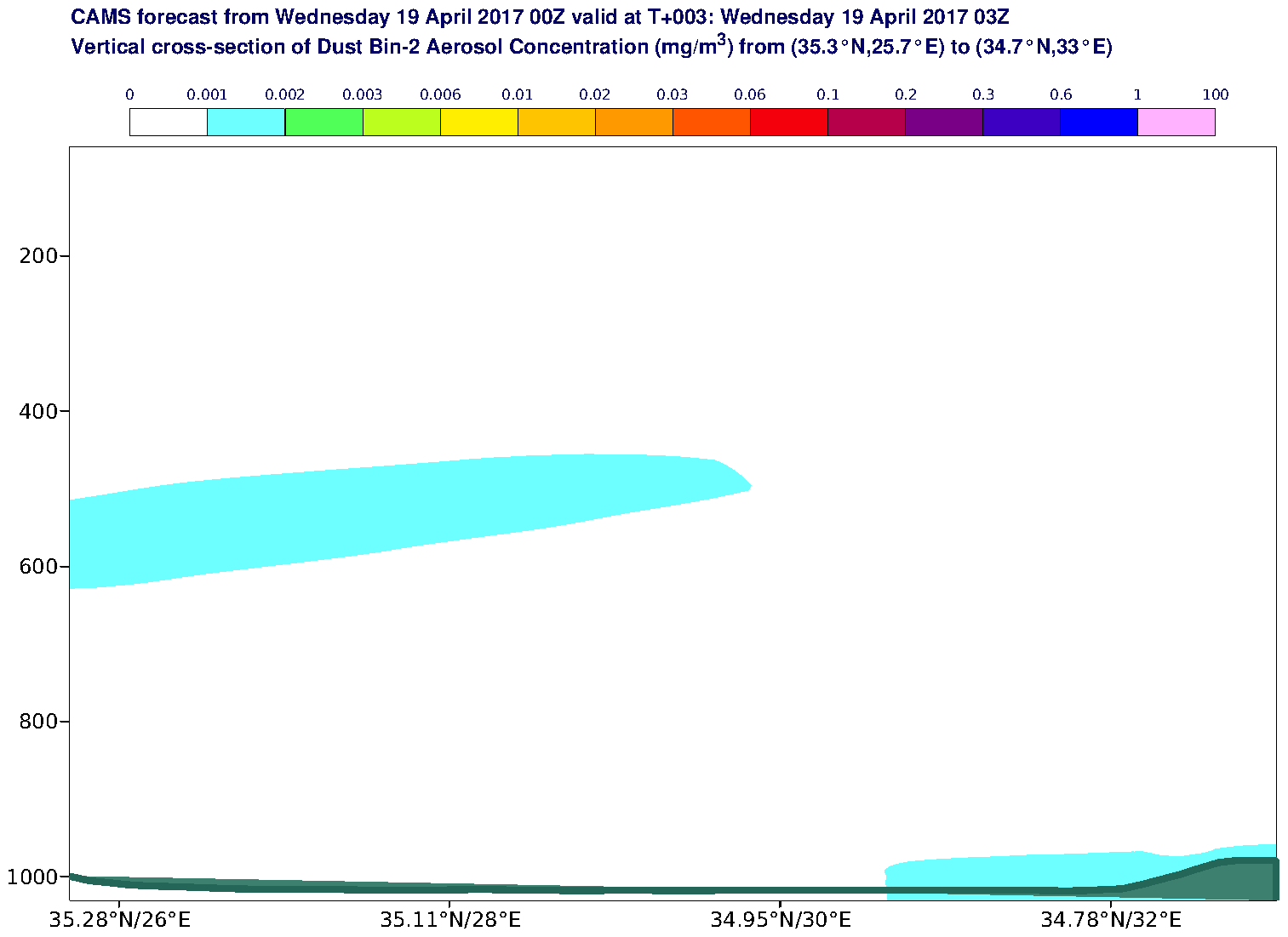 Vertical cross-section of Dust Bin-2 Aerosol Concentration (mg/m3) valid at T3 - 2017-04-19 03:00