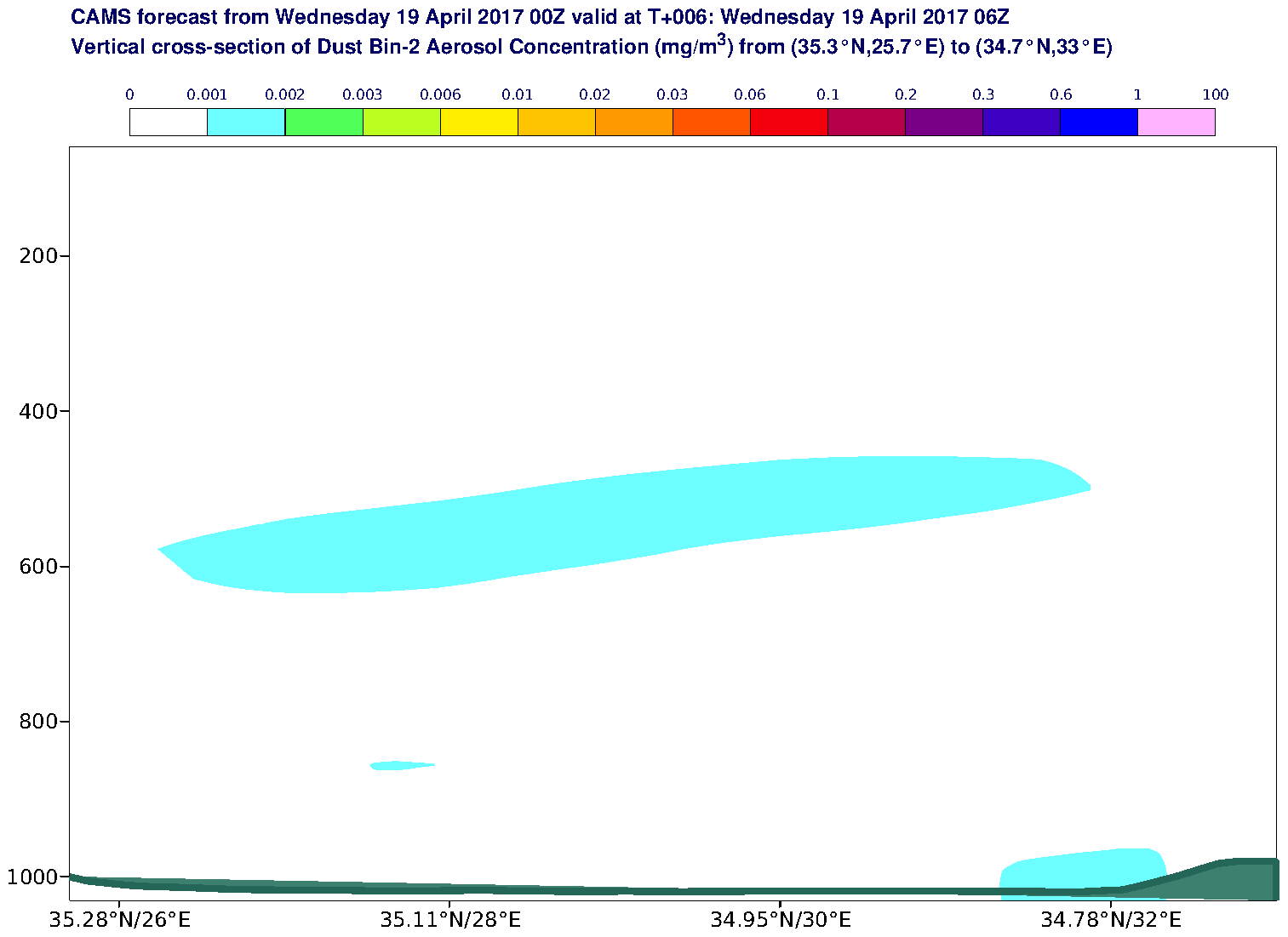 Vertical cross-section of Dust Bin-2 Aerosol Concentration (mg/m3) valid at T6 - 2017-04-19 06:00