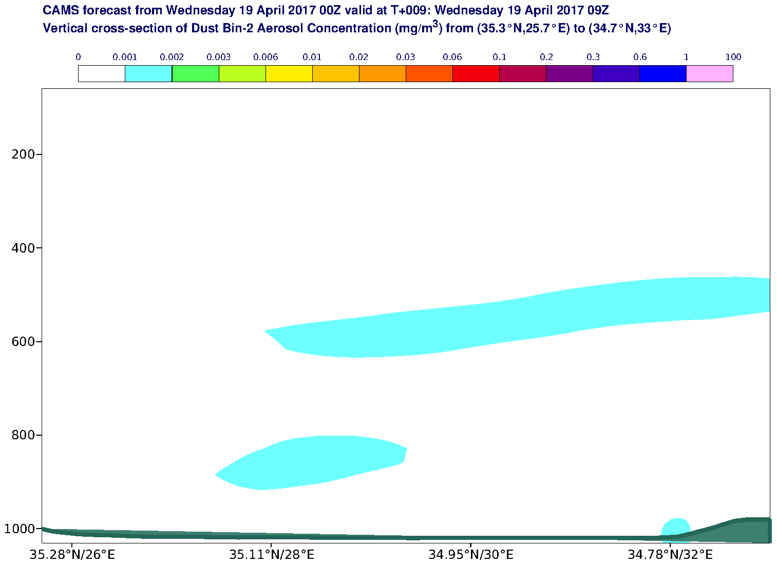 Vertical cross-section of Dust Bin-2 Aerosol Concentration (mg/m3) valid at T9 - 2017-04-19 09:00