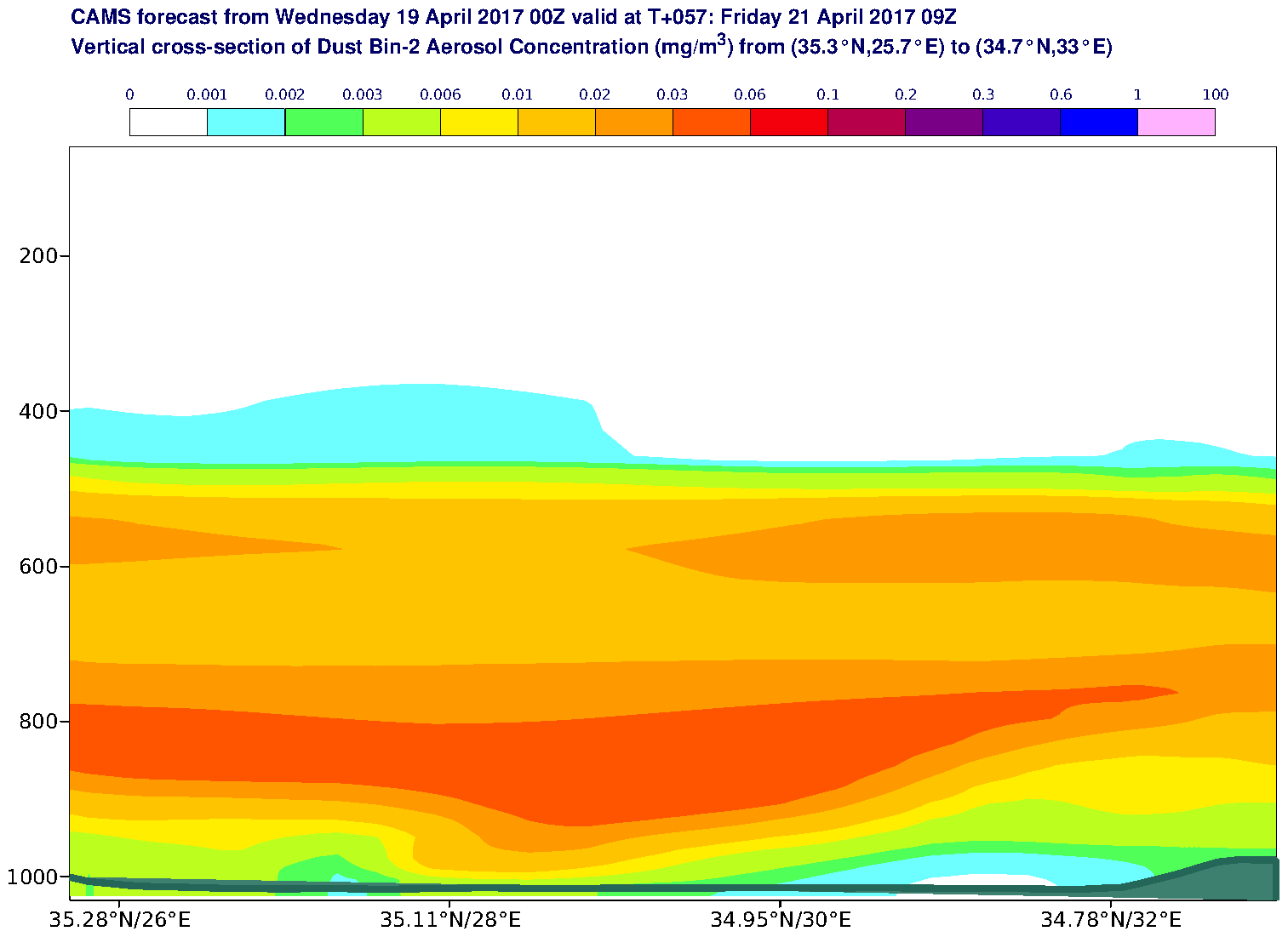 Vertical cross-section of Dust Bin-2 Aerosol Concentration (mg/m3) valid at T57 - 2017-04-21 09:00