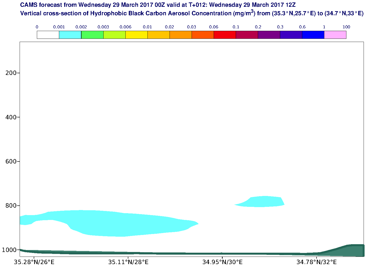 Vertical cross-section of Hydrophobic Black Carbon Aerosol Concentration (mg/m3) valid at T12 - 2017-03-29 12:00