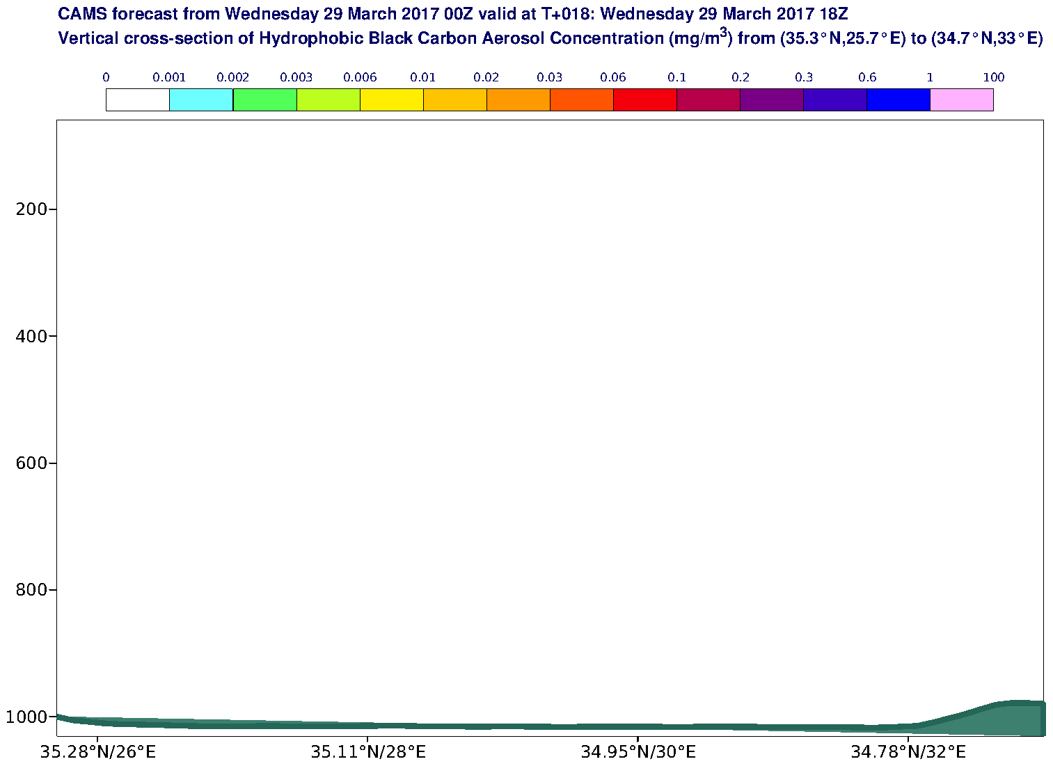 Vertical cross-section of Hydrophobic Black Carbon Aerosol Concentration (mg/m3) valid at T18 - 2017-03-29 18:00