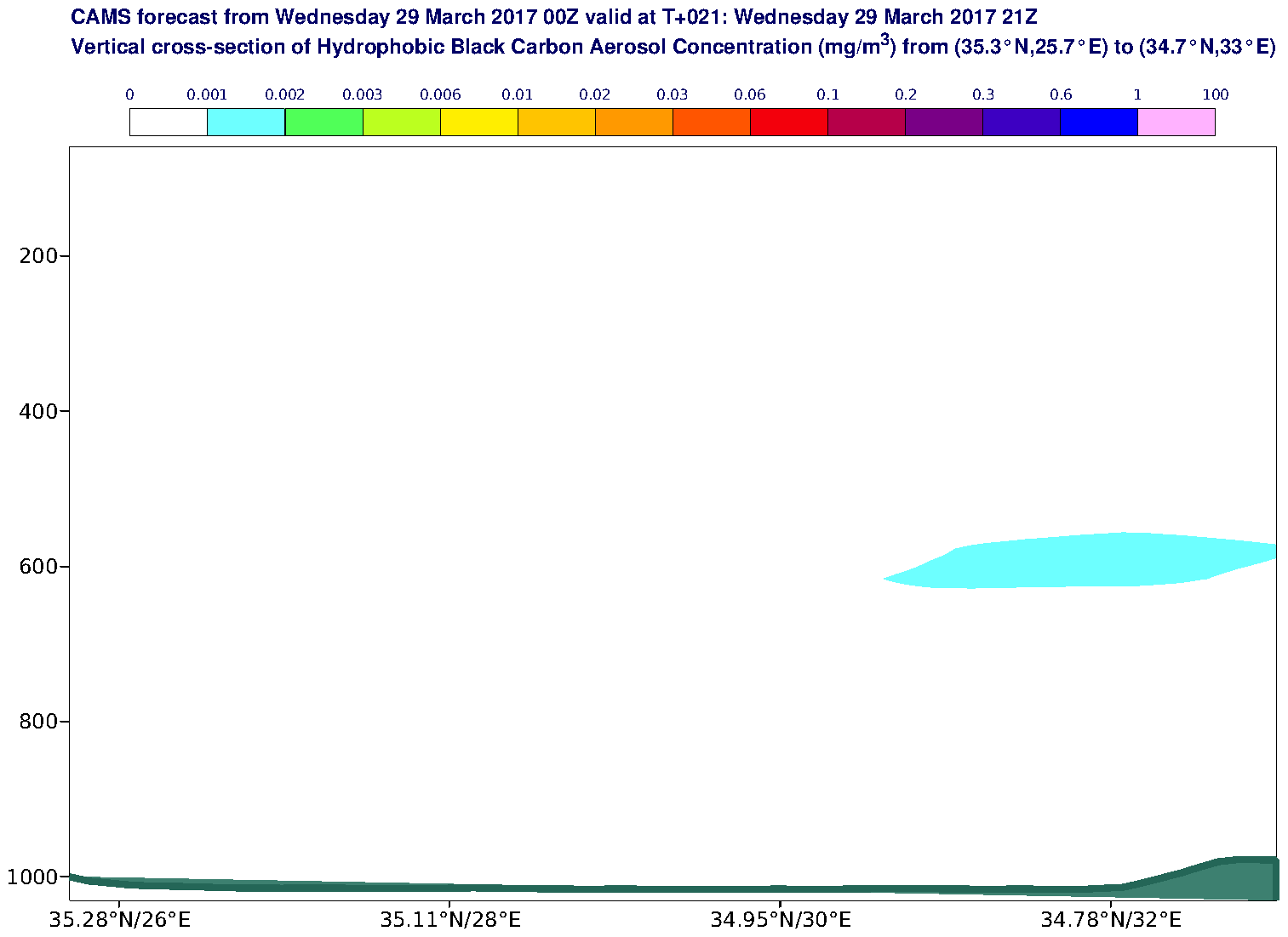 Vertical cross-section of Hydrophobic Black Carbon Aerosol Concentration (mg/m3) valid at T21 - 2017-03-29 21:00