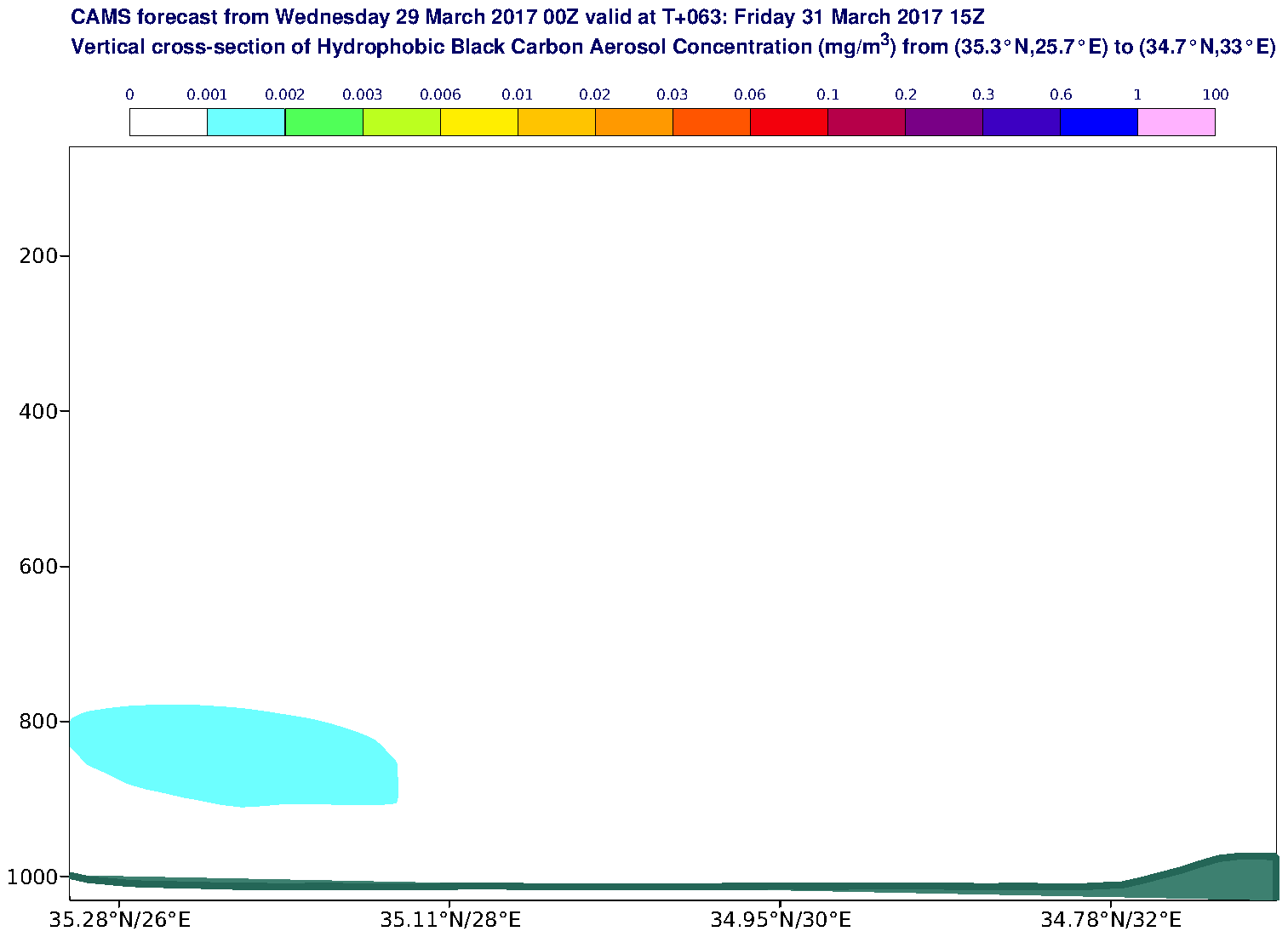 Vertical cross-section of Hydrophobic Black Carbon Aerosol Concentration (mg/m3) valid at T63 - 2017-03-31 15:00