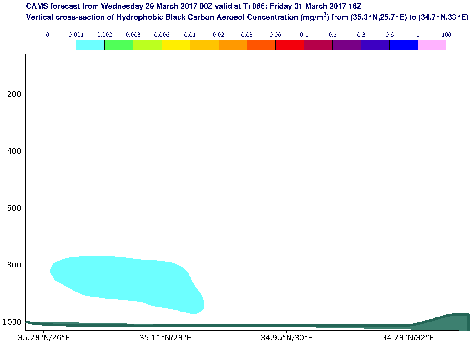 Vertical cross-section of Hydrophobic Black Carbon Aerosol Concentration (mg/m3) valid at T66 - 2017-03-31 18:00