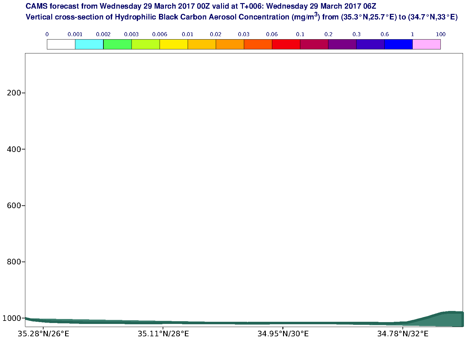 Vertical cross-section of Hydrophilic Black Carbon Aerosol Concentration (mg/m3) valid at T6 - 2017-03-29 06:00