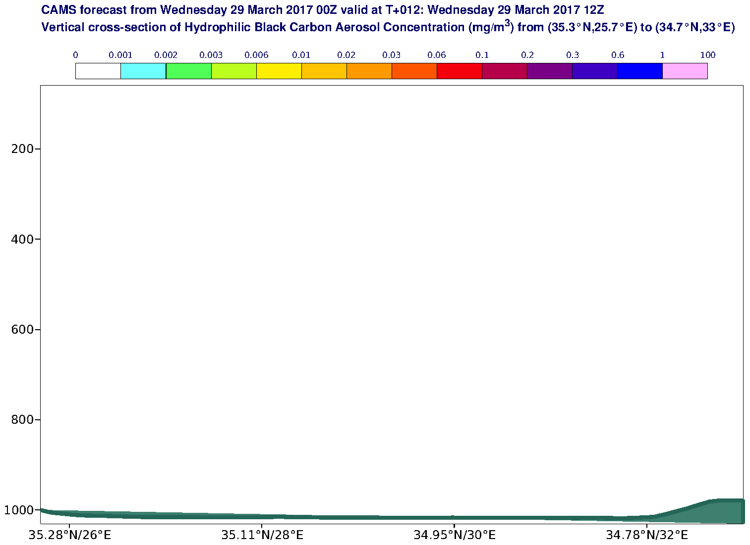 Vertical cross-section of Hydrophilic Black Carbon Aerosol Concentration (mg/m3) valid at T12 - 2017-03-29 12:00