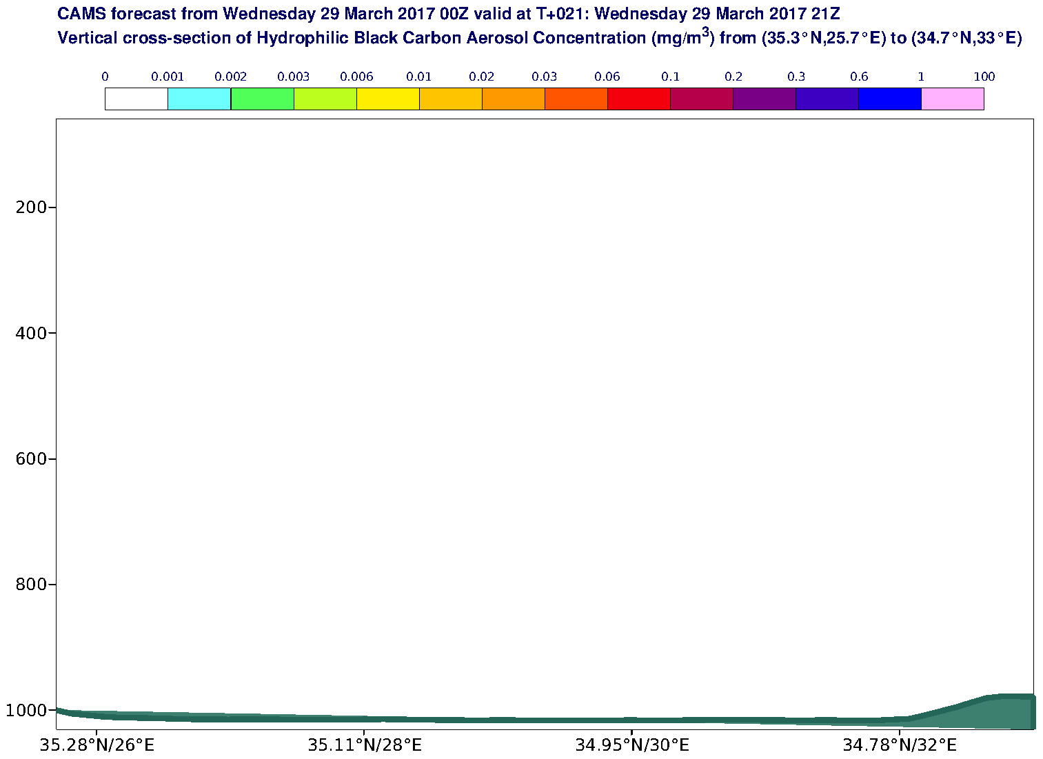 Vertical cross-section of Hydrophilic Black Carbon Aerosol Concentration (mg/m3) valid at T21 - 2017-03-29 21:00