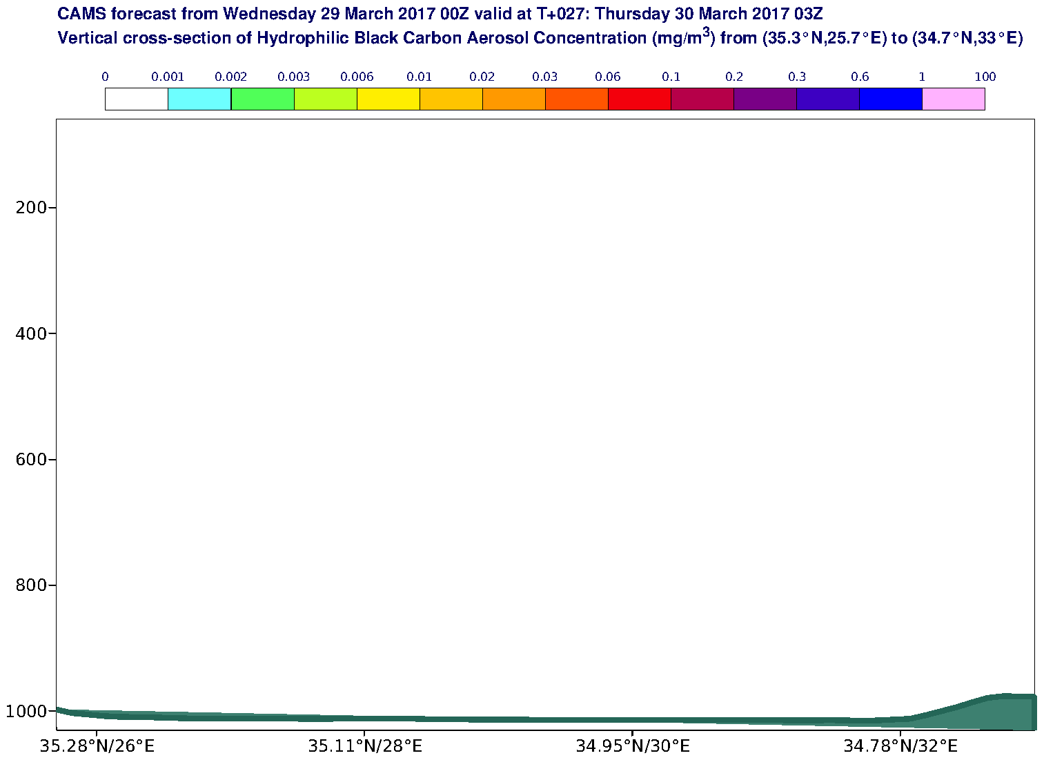 Vertical cross-section of Hydrophilic Black Carbon Aerosol Concentration (mg/m3) valid at T27 - 2017-03-30 03:00