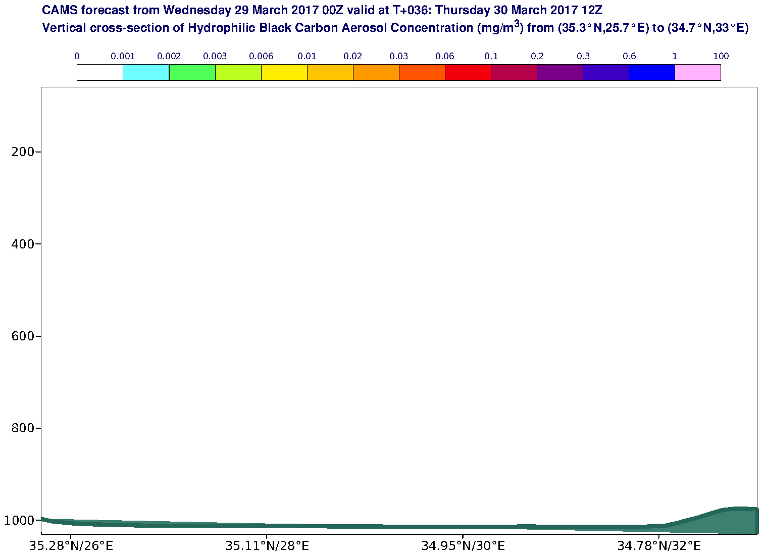 Vertical cross-section of Hydrophilic Black Carbon Aerosol Concentration (mg/m3) valid at T36 - 2017-03-30 12:00